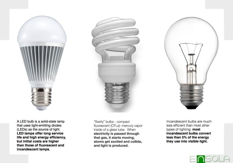 LED Education- Ensola